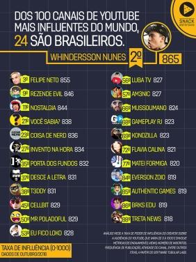 lista_youtubers_mais_influentes_2016161207_172448